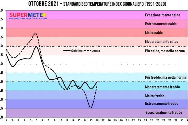 Ondata di freddo anomalo nel Salento: in dieci giorni crollo delle temperature